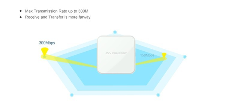 2015 newest High Quality Wifi Repeater 802.11N B G Wireless Network Router Range Expander 300M WiFi Signal Booster phone charge