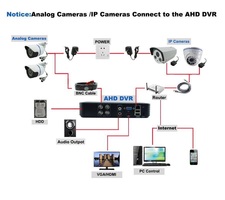 Cctv Mini Dvr 4 Channel 960h Video Recorder 8ch Hybrid Hvr