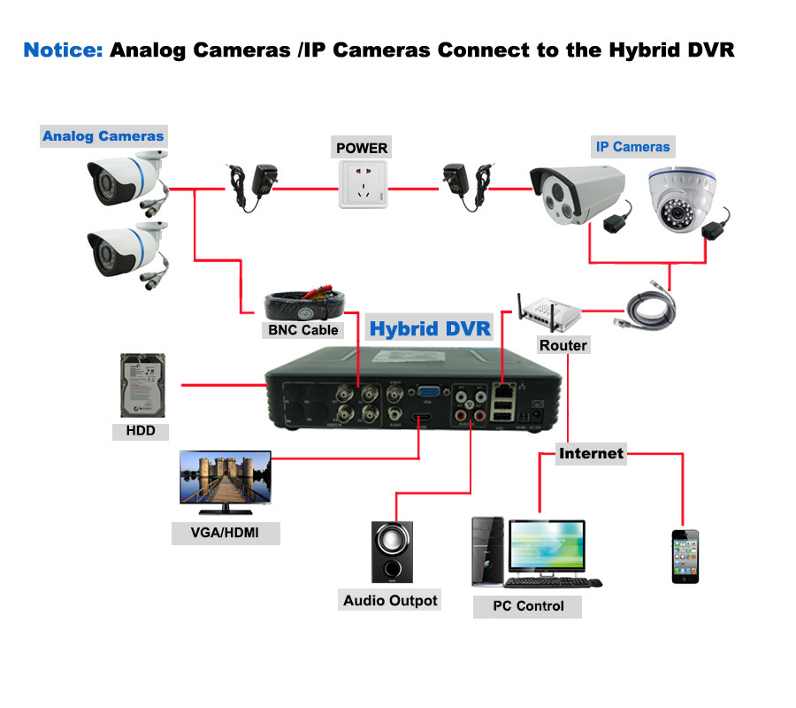 h 264 network dvr manual pdf