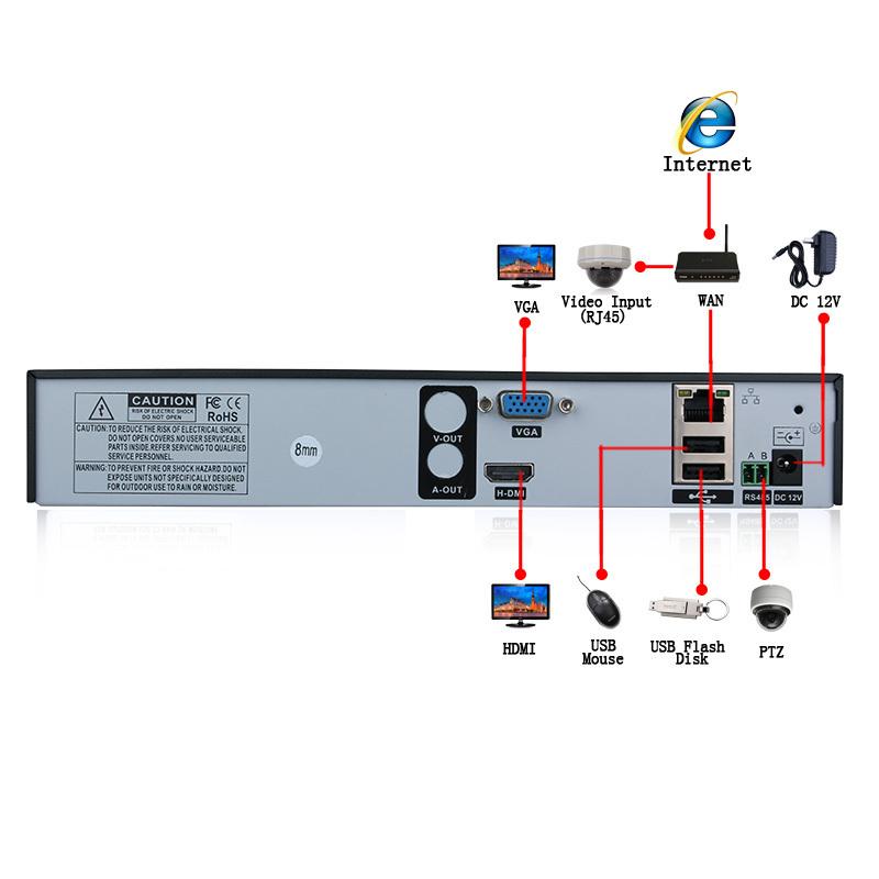 Weatherproof Ip Camera Wiring Diagram on