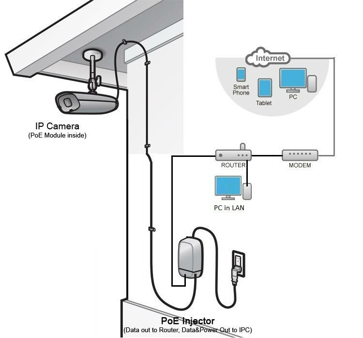 Poe Ethernet Cable Wiring Diagram : Mini hd p megapixel poe ip camera power