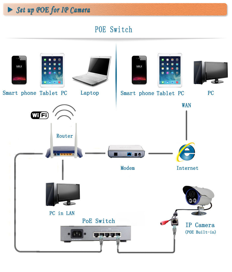 An Nvr 8 Ip Cameras An 8 Port Poe Switch And A Modem Router Combo