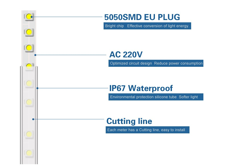Dimmable LED String Light Waterproof 220V RGB LED Strip SMD 5050 ...