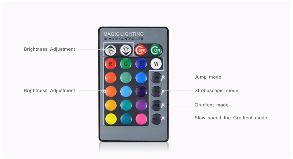 Smart Dimming Remote AC 85V 265V 110V 220V Changeable RGB LED Spotlight Bulb Christmas stage light lamp IR Remote Controller